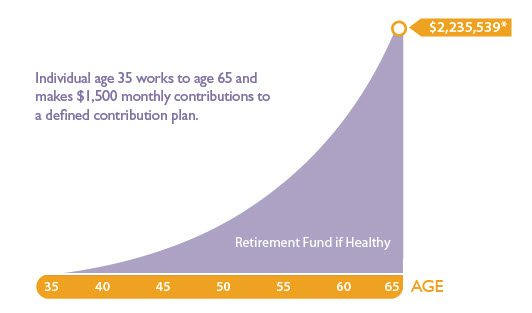 disability insurance for your retirement plan