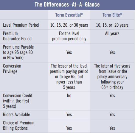 Prudential Life Insurance on Universal Life Insurance Rates Chart