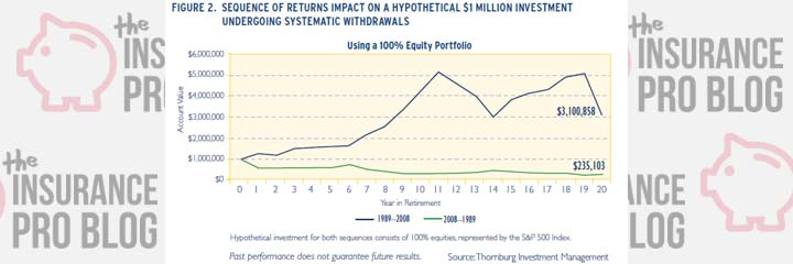 The Retirement Income Opportunity has arrived