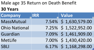 10 pay whole life death benefit 35 male