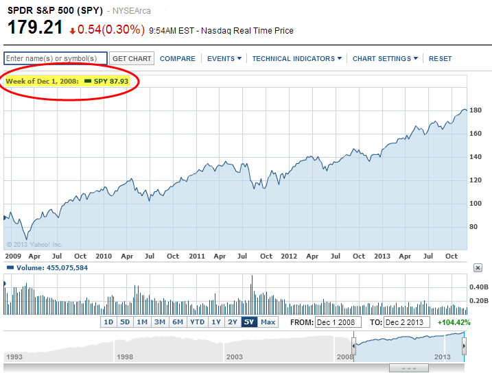 S&P 500 Five Year Chart
