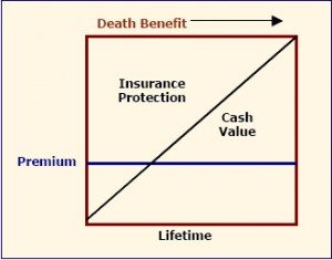 life insurance simple reserve
