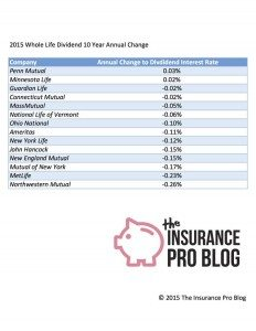 Historical Whole Life Insurance Dividend Change