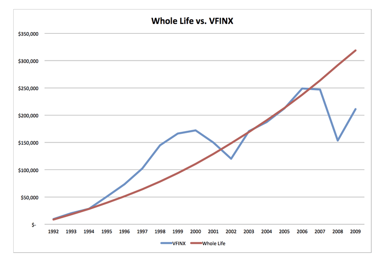 blended whole life versus stock market