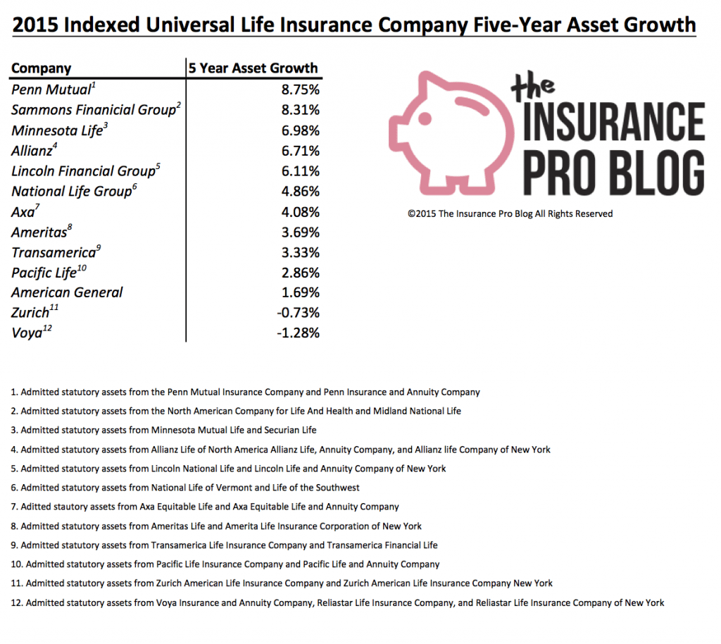 2015 Asset Growth Indexed Universal Life Insurance
