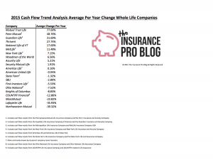 whole life insurance cash flow 2015