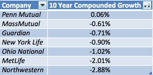 Whole life insurance dividend growth rate 2015