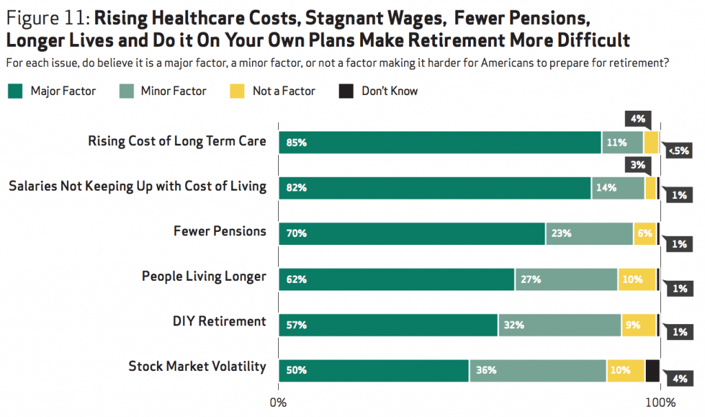 Long term care worry