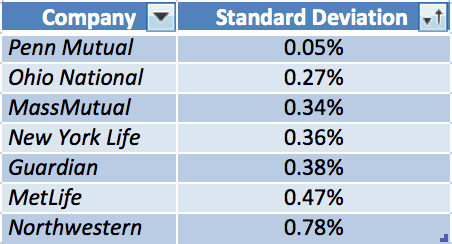 Whole life insurance dividend changes 2015