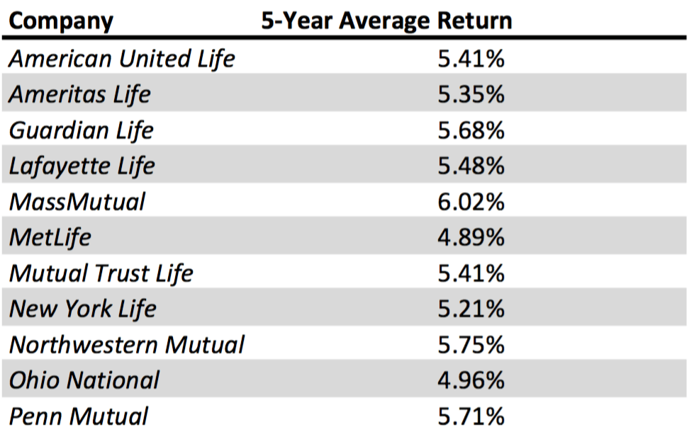 2014 average rate of return on assets