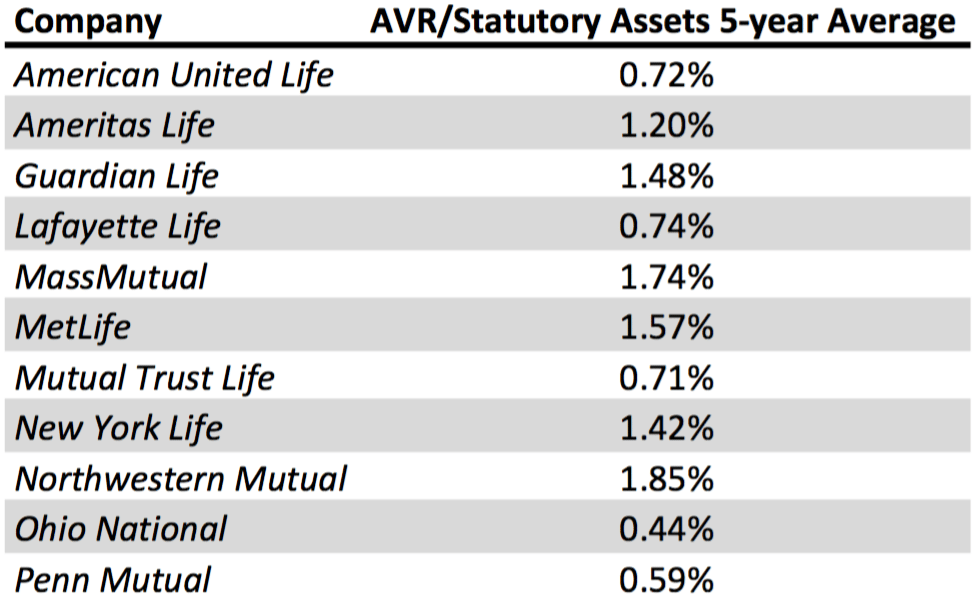 AVR to Statutory Assets Ratio