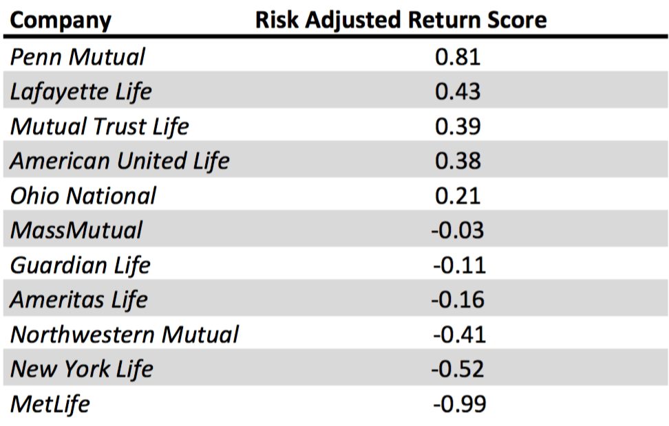 Risk adjusted rate of return life insurance