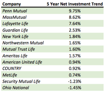 Whole Life Net Investment Income Trend 2015