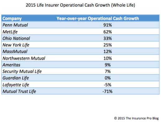 2015 Whole Life Insurance Cash Flow Analysis