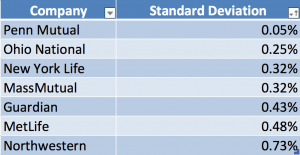 Whole Life Standard Deviation Dividend