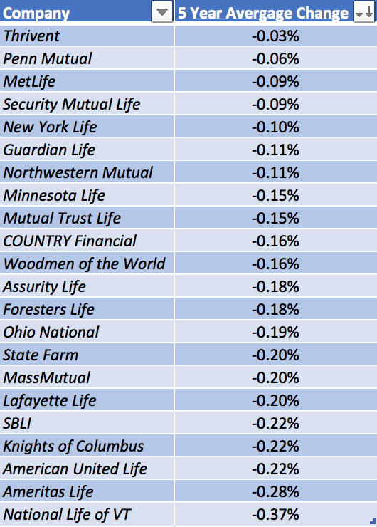 2016 Whole Life Investment Yield Trend
