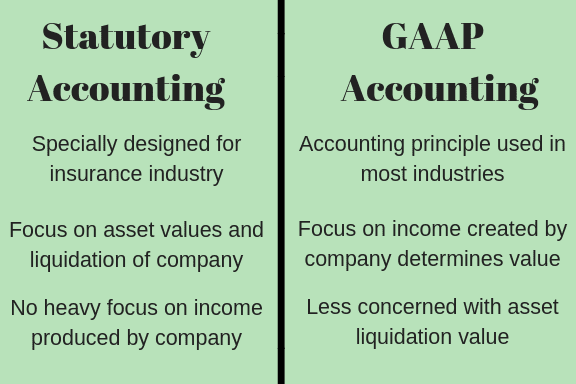 Statutory and GAAP Accounting Principles