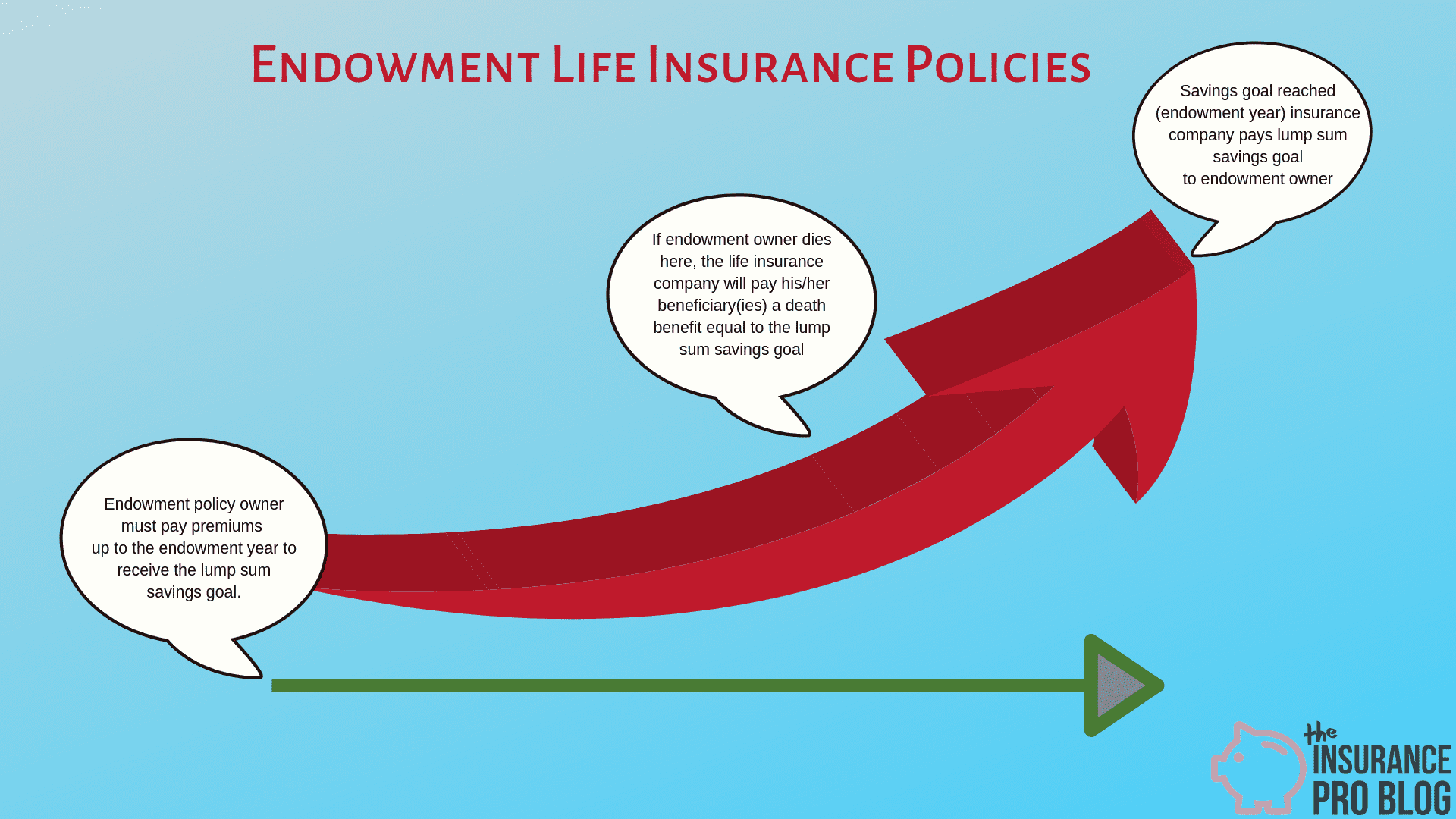 The Endowment Policy Was A Sure Thing The Insurance Pro Blog