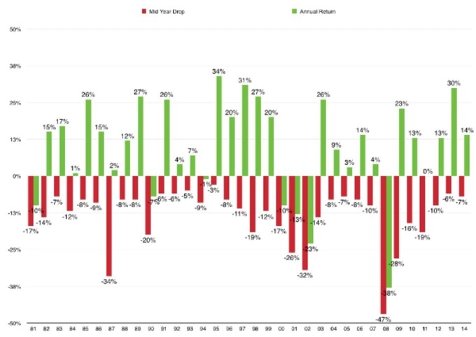 see the various drawdowns of the S&P 500 from 1984-2014