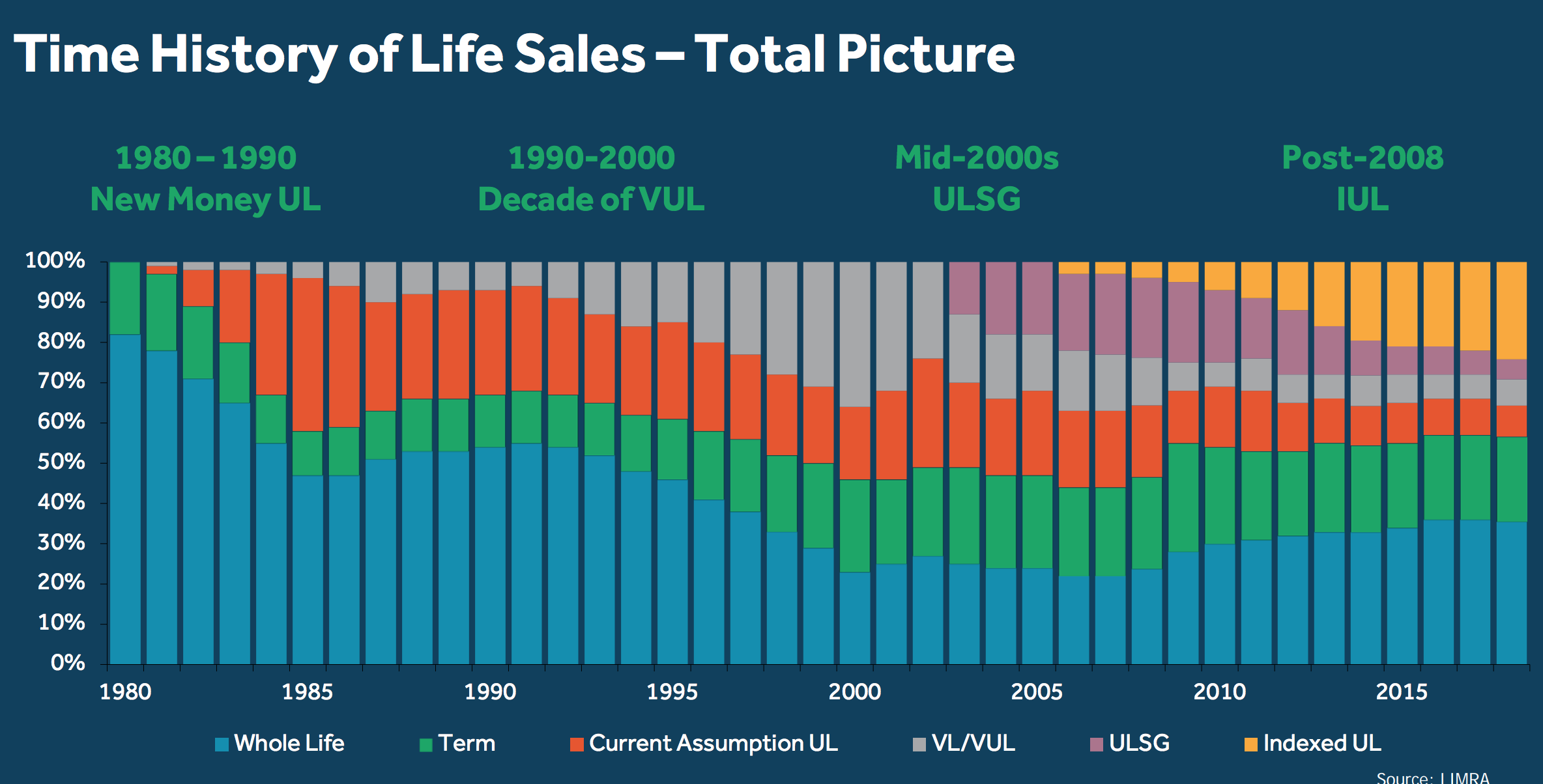 Life Insurance Sales Overtime LIMRA