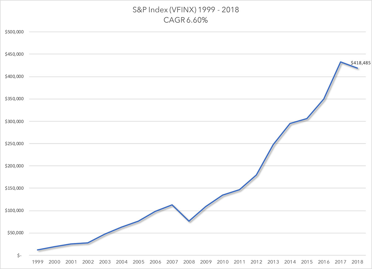 VFINX 1999 to 2019 Sequence of Returns