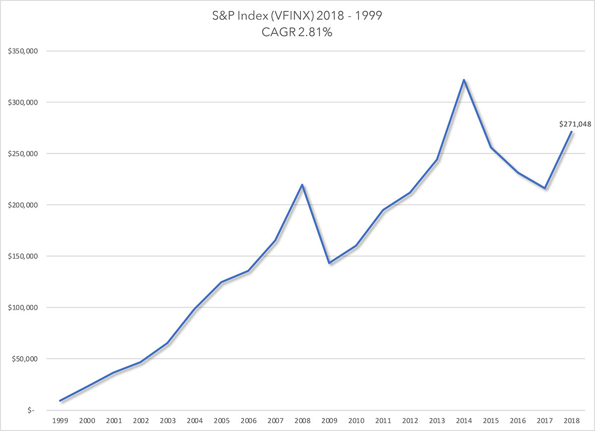 VFINX MF 2018 to 1999 Sequence of Returns