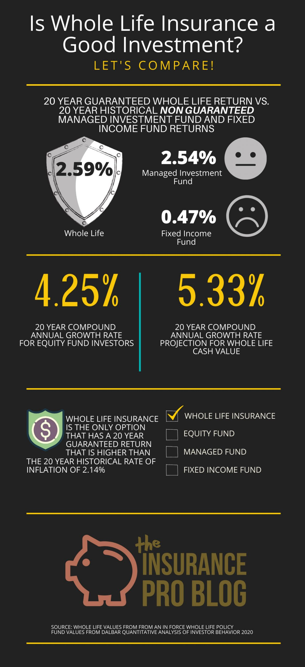Is Whole Life Insurance a Good Investment Infographic