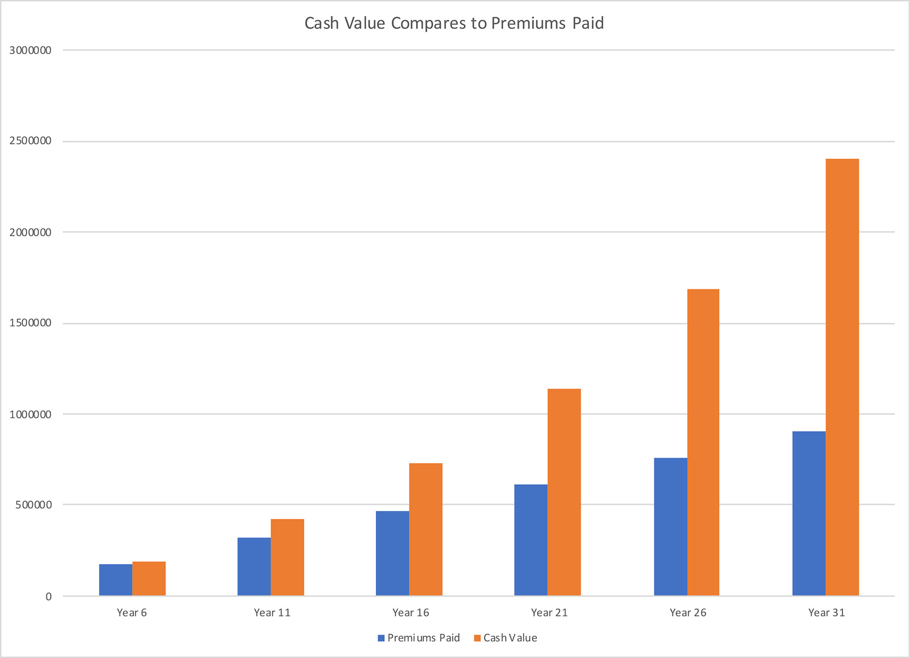 Whole Life Investment Comparing Premiums to Cash Value