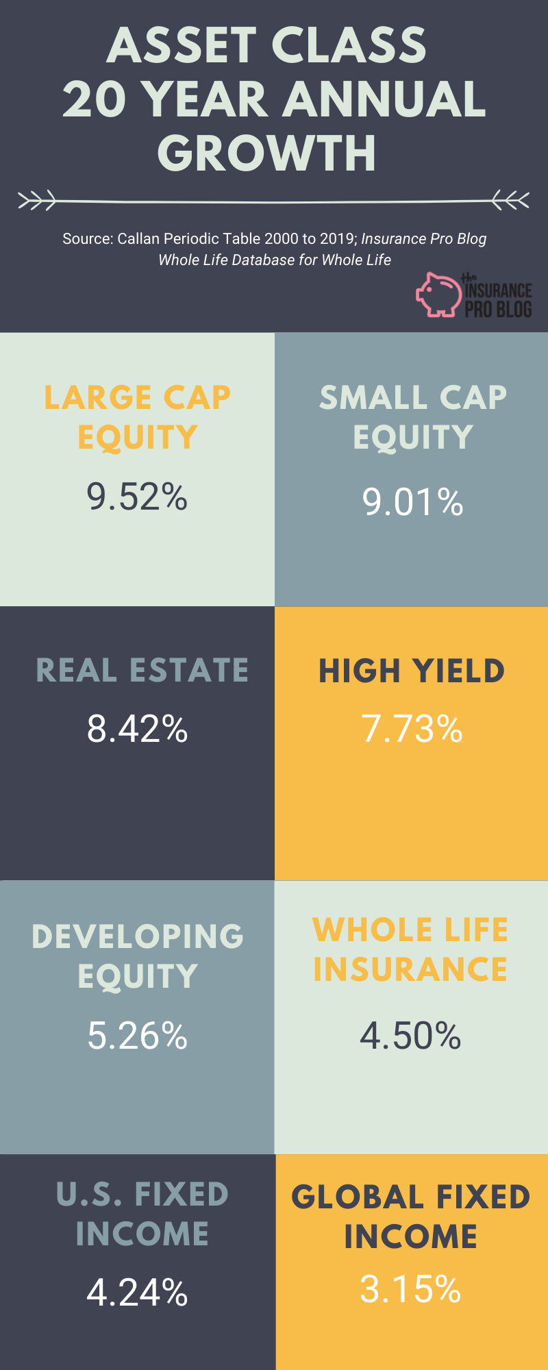 Historical returns on asset classes compared to whole life insurance