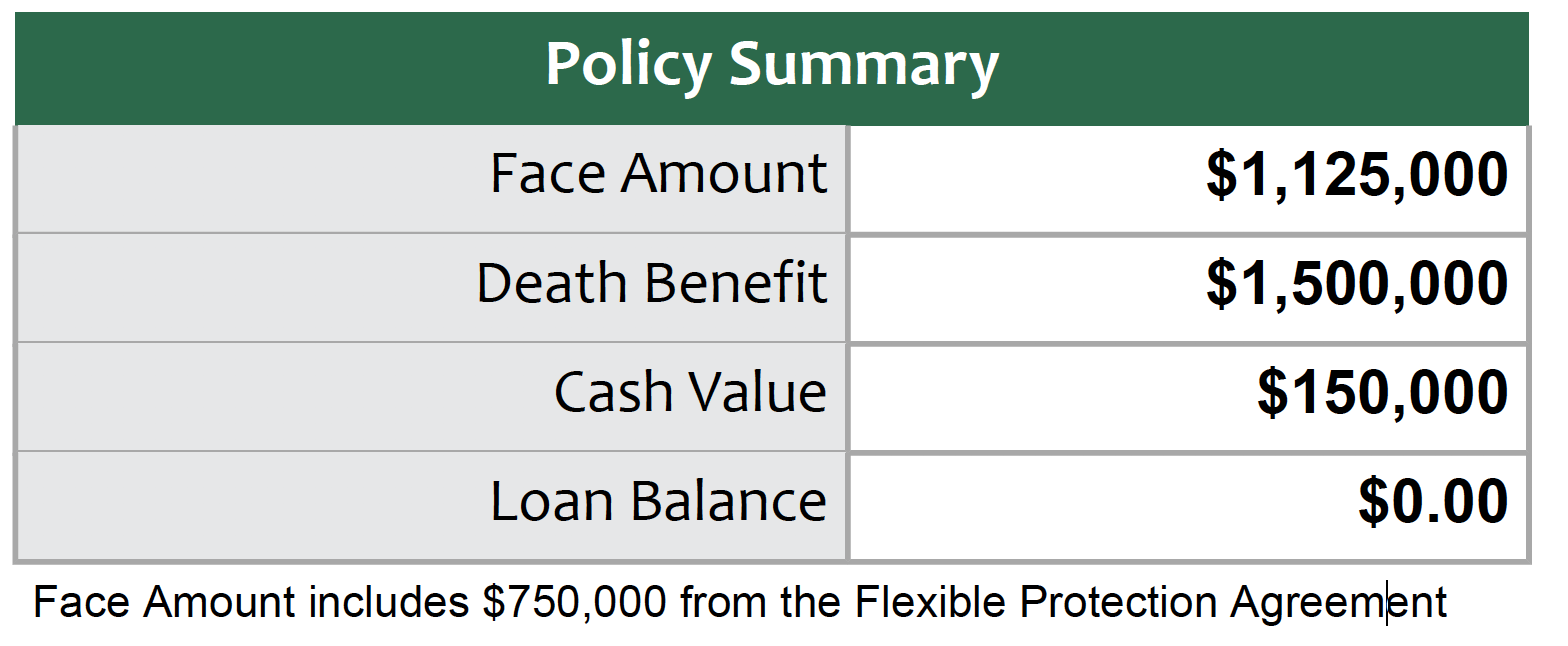Life insurance Death benefit and face amount