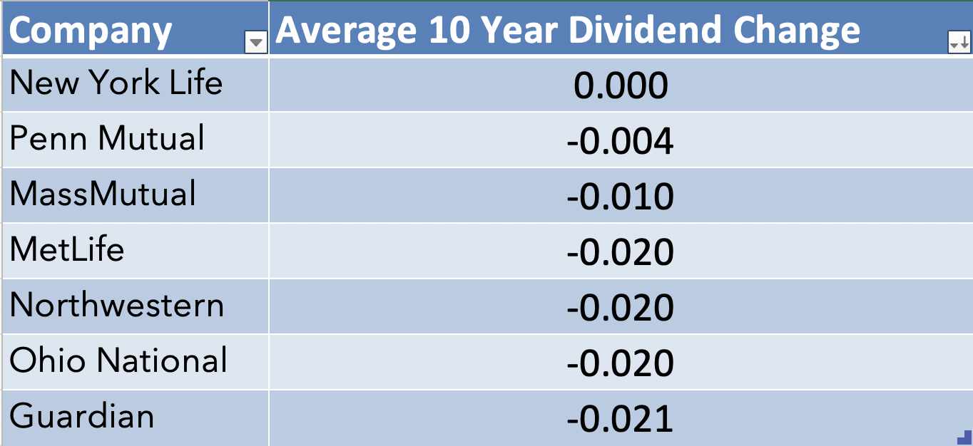 Average year-over-year Whole life Dividend change 2020