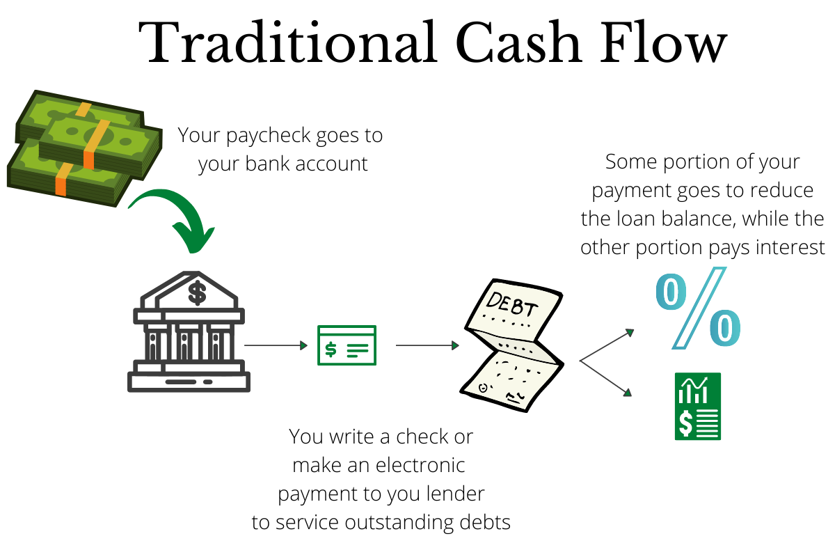 Debt Servicing with Traditional Cash Flow