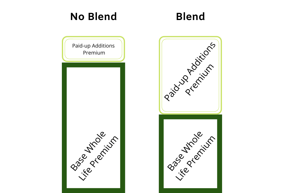 Whole Life Insurance blend vs. no blend