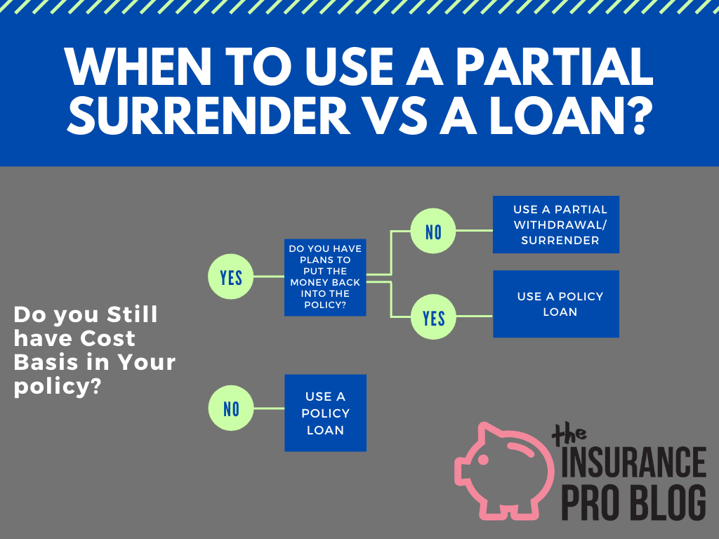 Partial surrender versus policy loan flow chart