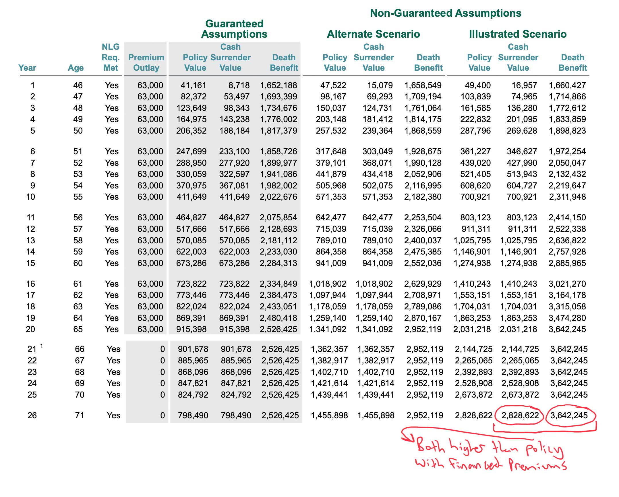 Non Financed Cash Value and Death Benefit Example