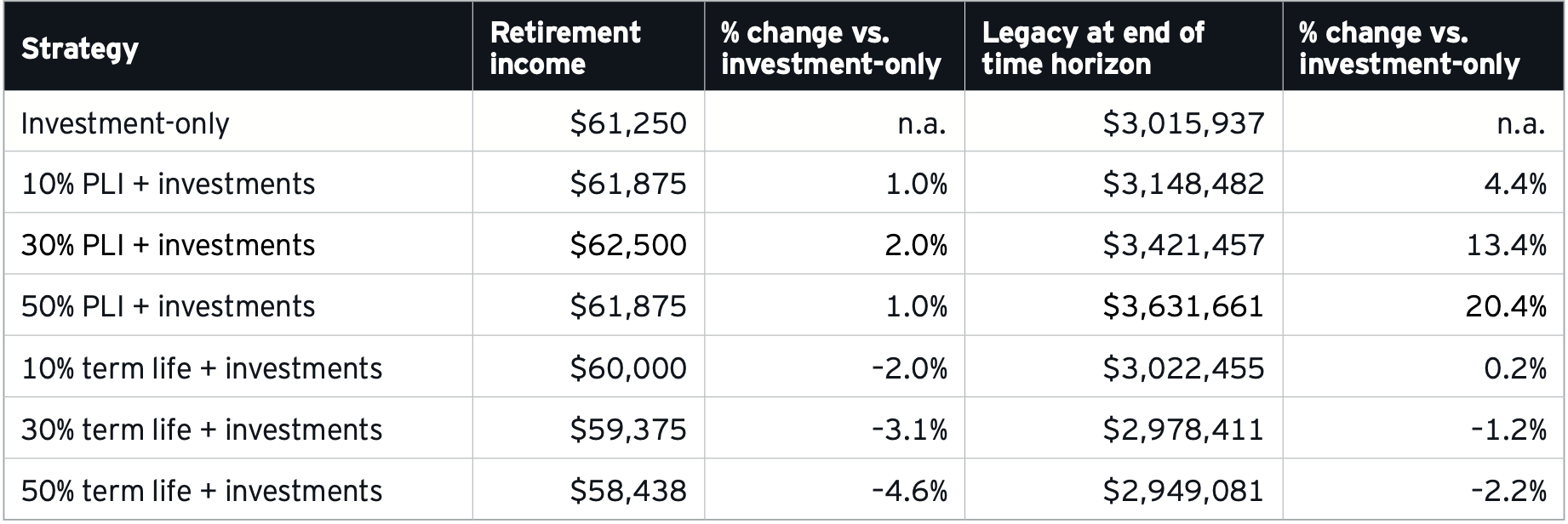 Ernst & Young Effect of Life Insurance in Retirement Income Chart