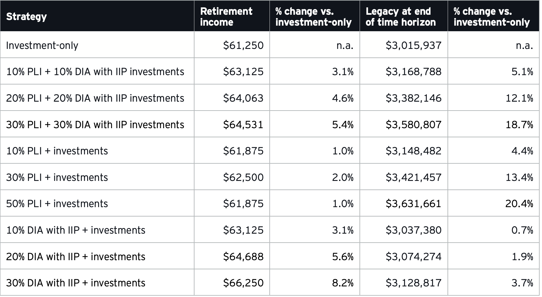 Whole Life Insurance and Annuities Impact on Retirement Income Ernst and Young