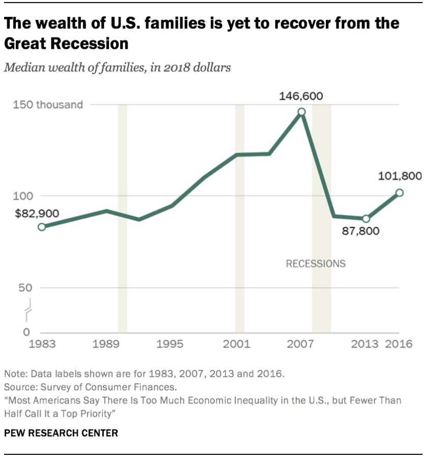 American Wealth Over Time