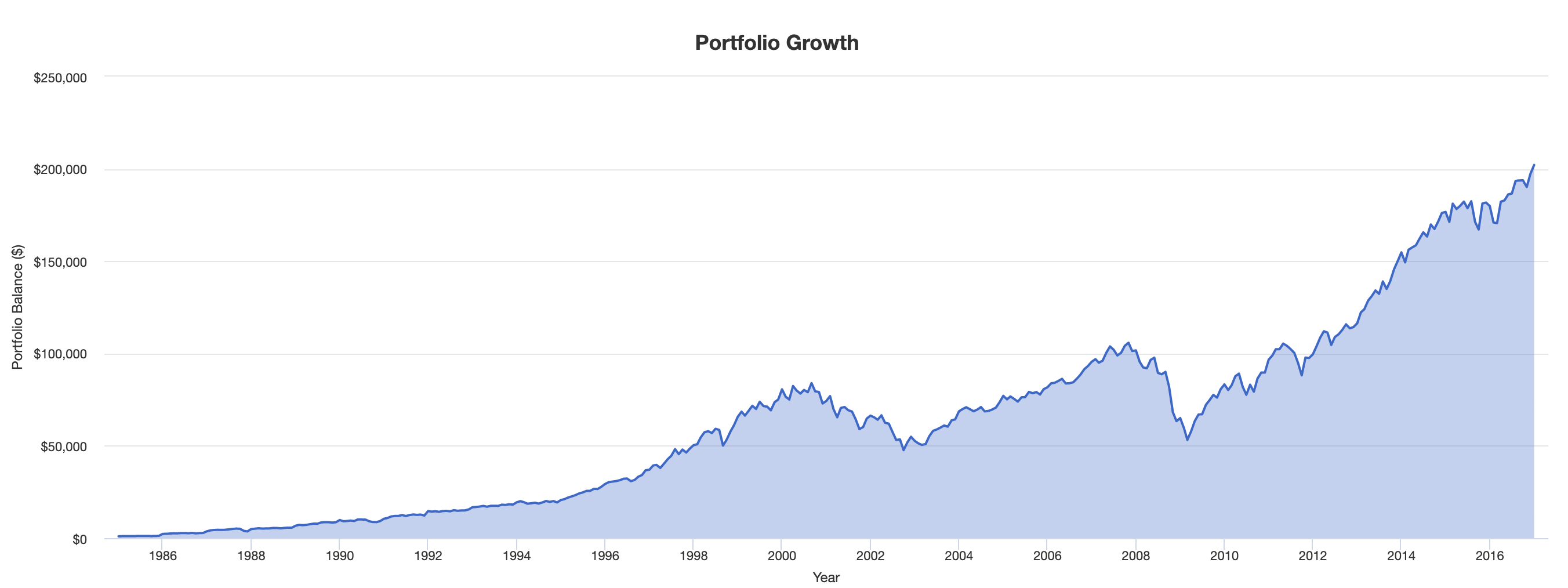 SP500 Wealth Over Time